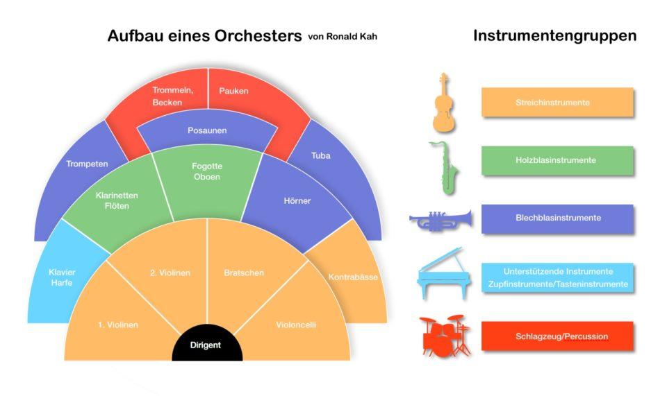 Orchesteraufbau