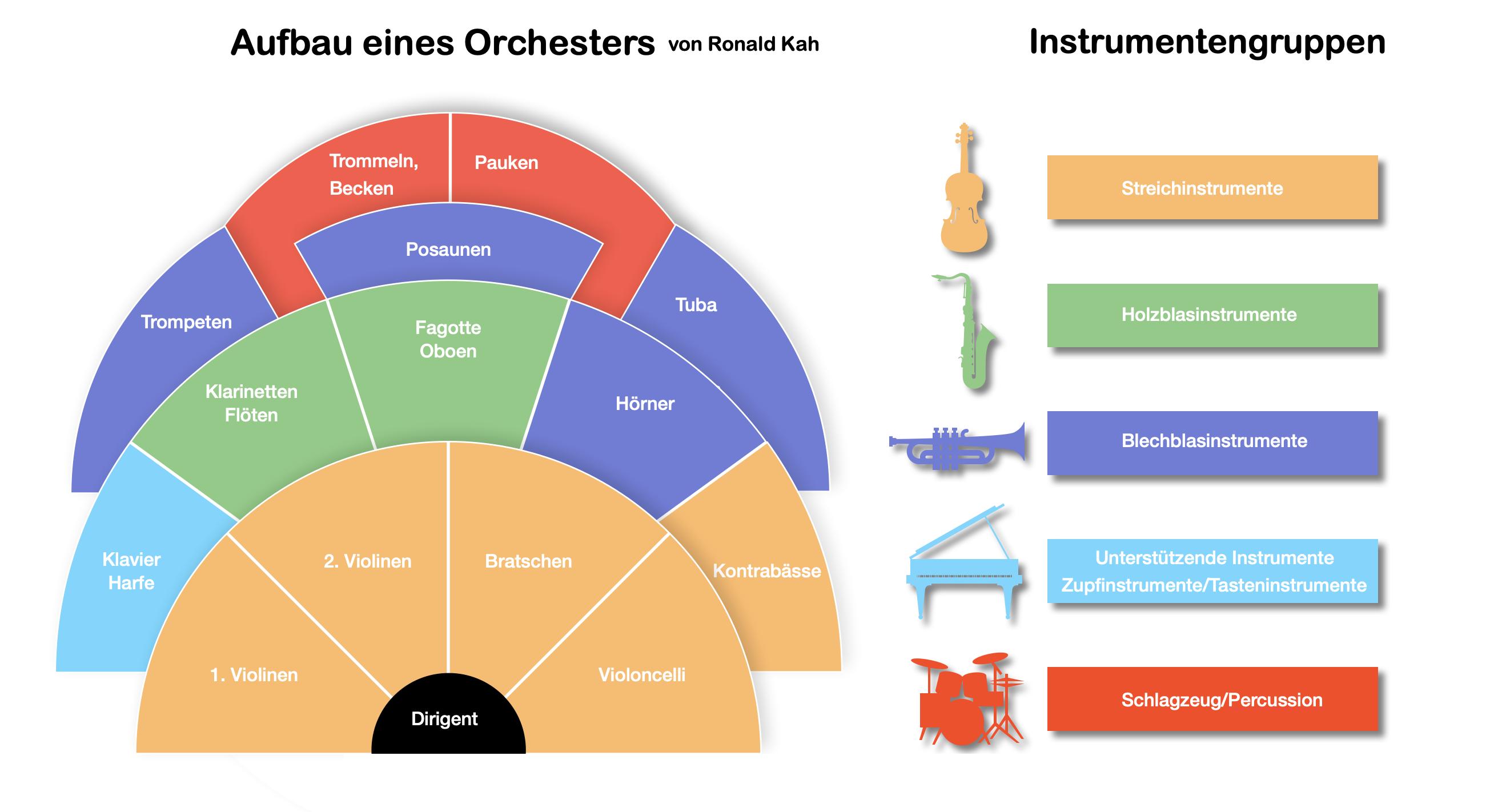 orchesteraufbau-grafik.jpg