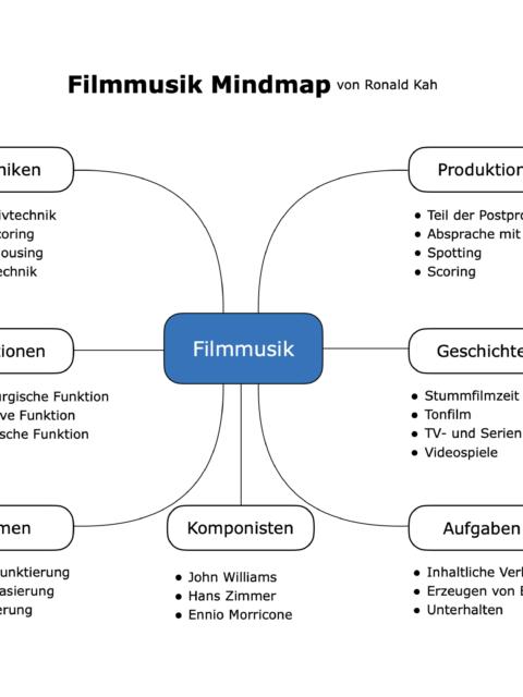Filmmusik Mindmap